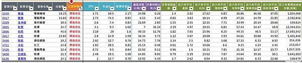 小樂倉儲股價值低估股