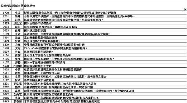小樂倉儲股新增成分股