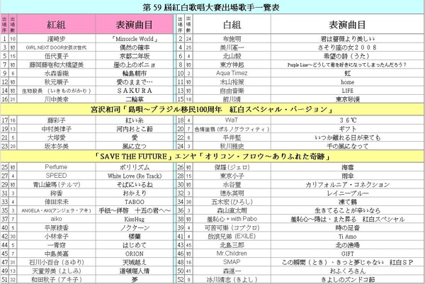 20081231紅白大賽表.JPG