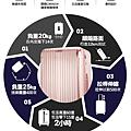 2017-07-0行李箱推薦/專業行李箱/行李箱品牌/行李箱推薦品牌/行李箱售後服務/無過失保固