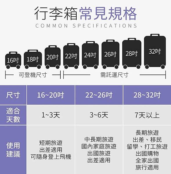 行李箱尺寸常見規格