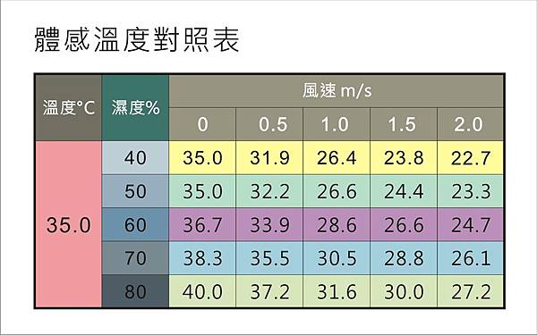 體感溫度表.JPG