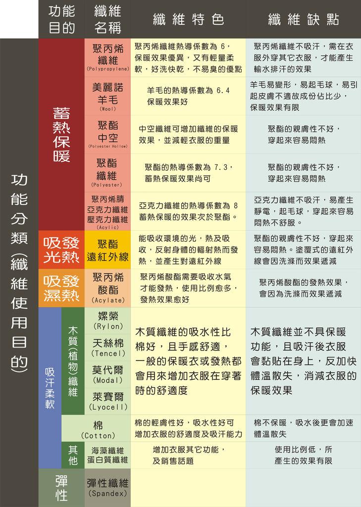 保暖衣選購指南-3.JPG