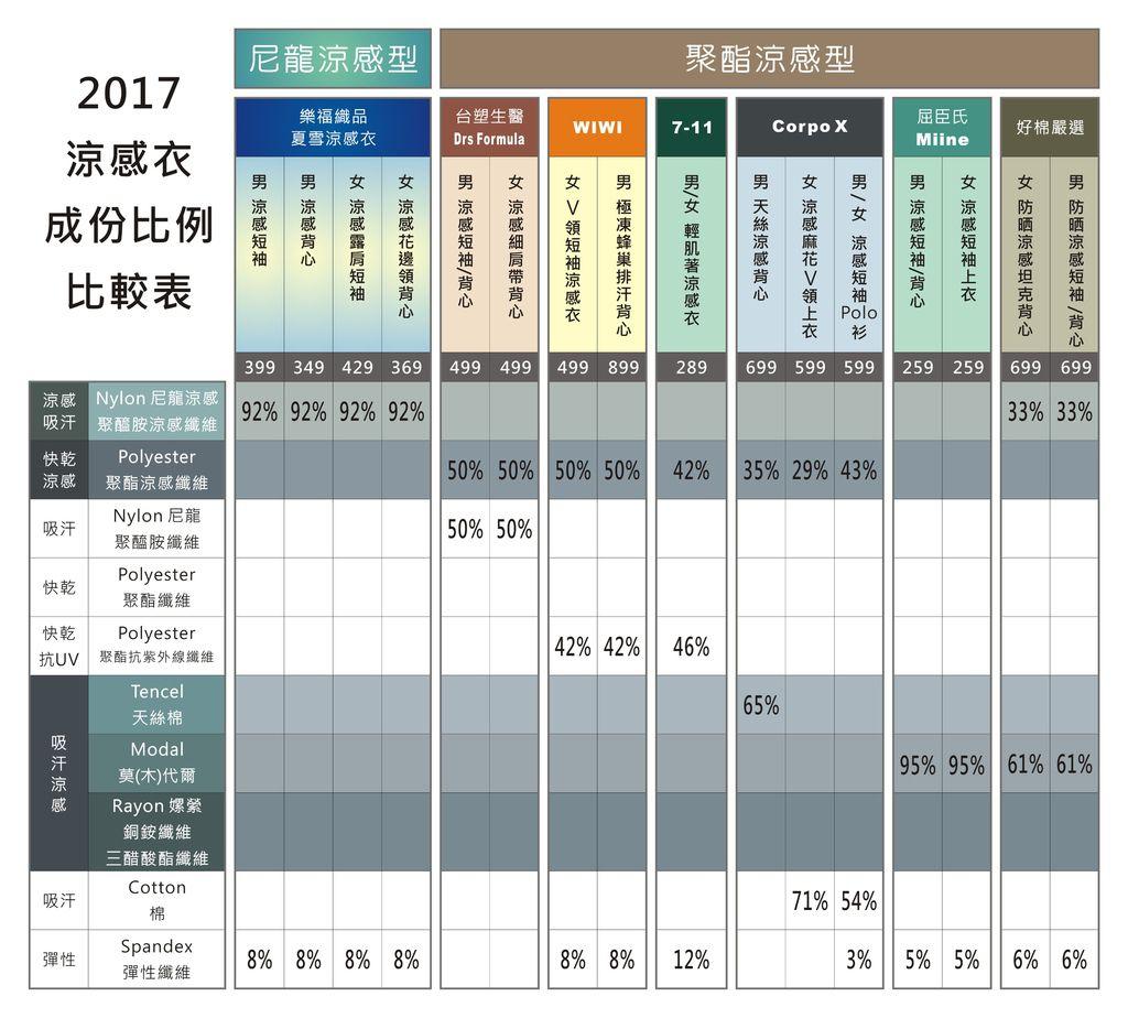 2017 涼感衣比較-2.JPG