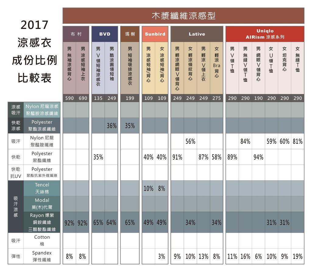 2017 涼感衣比較-1.JPG