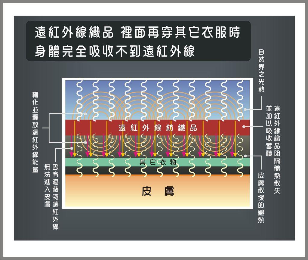 遠紅外線原理-3.JPG