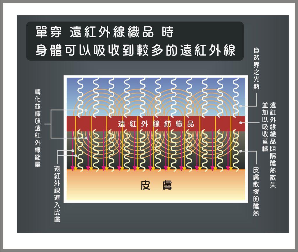 遠紅外線原理-2.JPG