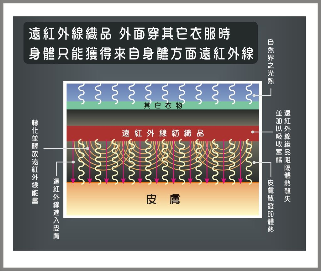 遠紅外線原理-5.JPG