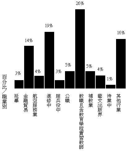 就業情況調查表.JPG