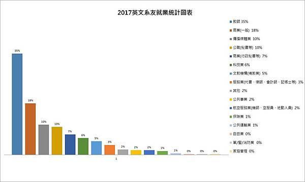 英文系友就業統計圖表.jpg