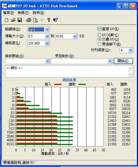 威剛PD7 2G_ATTO