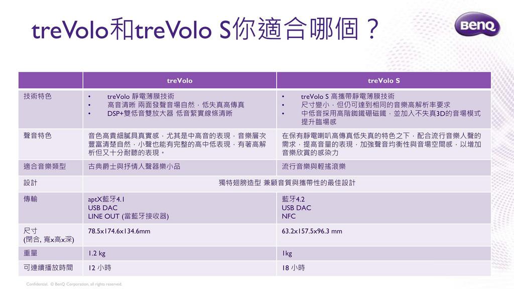 treVolo S好聲搶先體驗_產品試用指南_科技玩家聚會或獨處時 (1)_19.jpg
