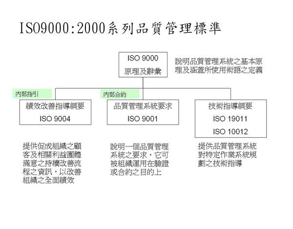 ISO9000 2000系列品質管理標準.jpg