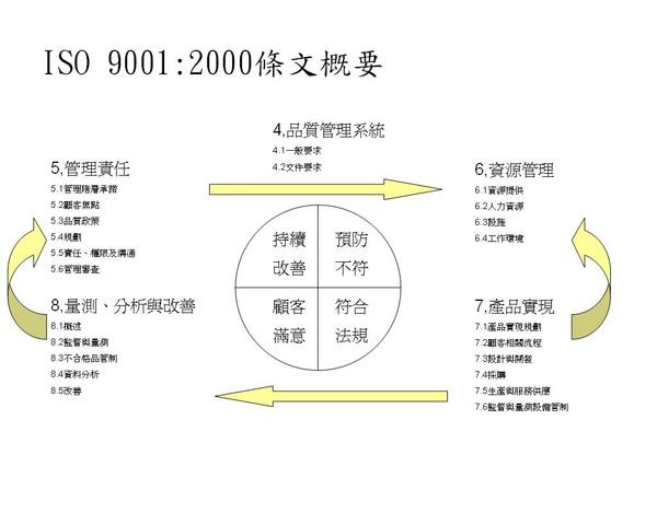 ISO 9000 2000條文概要圖.JPG