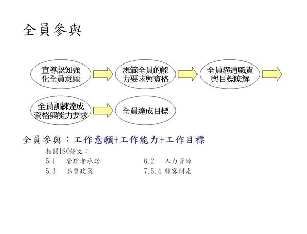 八大原則─全員參與.JPG