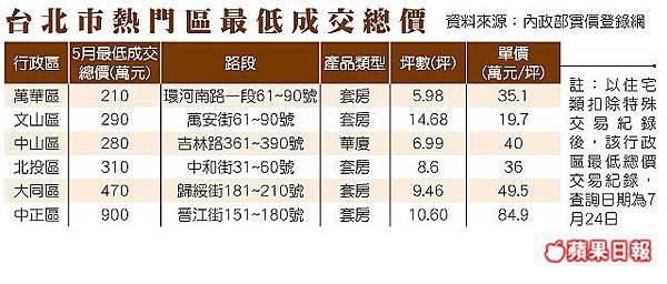 台北市熱門區最低成交總價