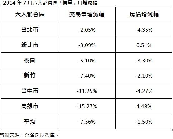 2014年7月六大都會區「價量」月增減幅