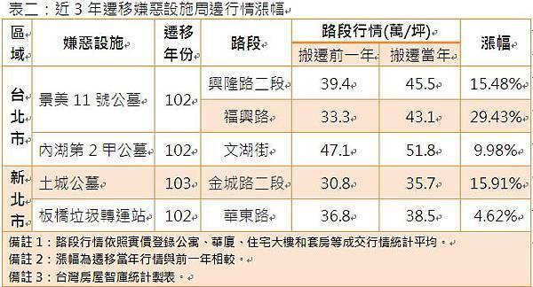 表二:近3年遷移嫌惡設施周邊行情漲幅