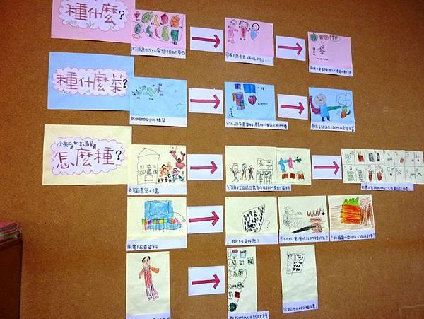 方案學習地圖2