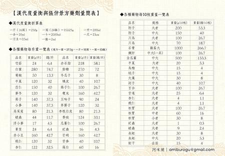 漢代度量衡與張仲警方藥劑量簡表