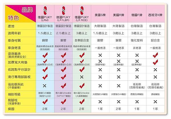 puky比較表與其他品牌.JPG