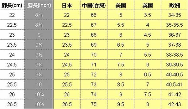 各國女鞋尺寸對照表