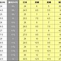 各國男鞋尺寸對照表
