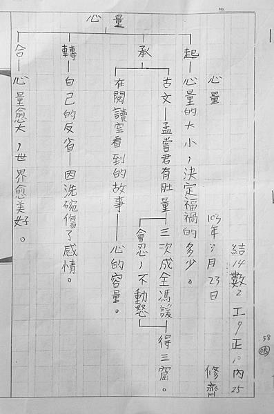 20140611_修齊心量科判表_02