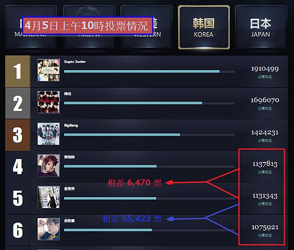 vote result 130405 am