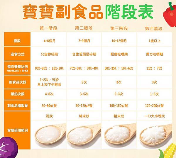 04-寶寶副食品階段表-0606.jpg