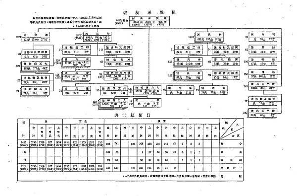 九營制輕裝師編制表.jpg