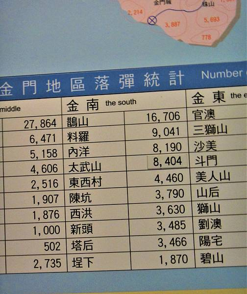 八二三戰史館第十師金南師防區落彈統計.jpg