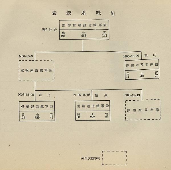 鐵道指揮部組織圖.jpg