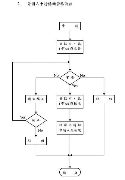 流程圖_頁面_2.jpg