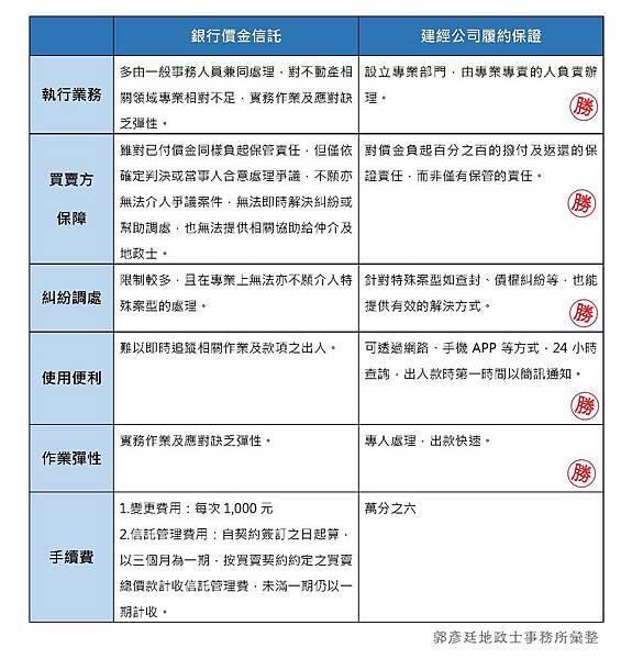 價金信託vs履保專戶.jpg