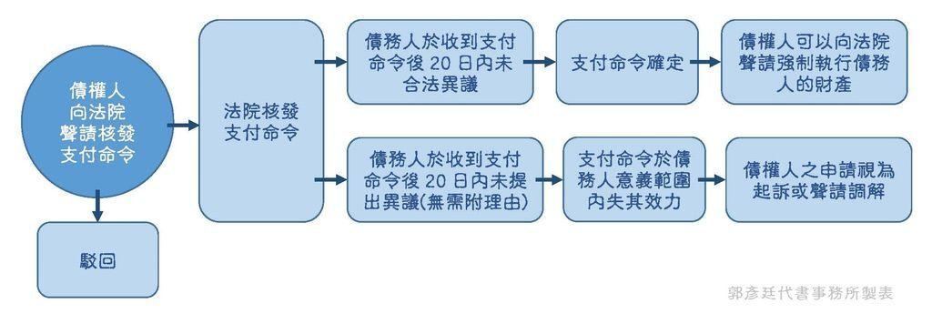 107.10.25支付命令流程圖.jpg