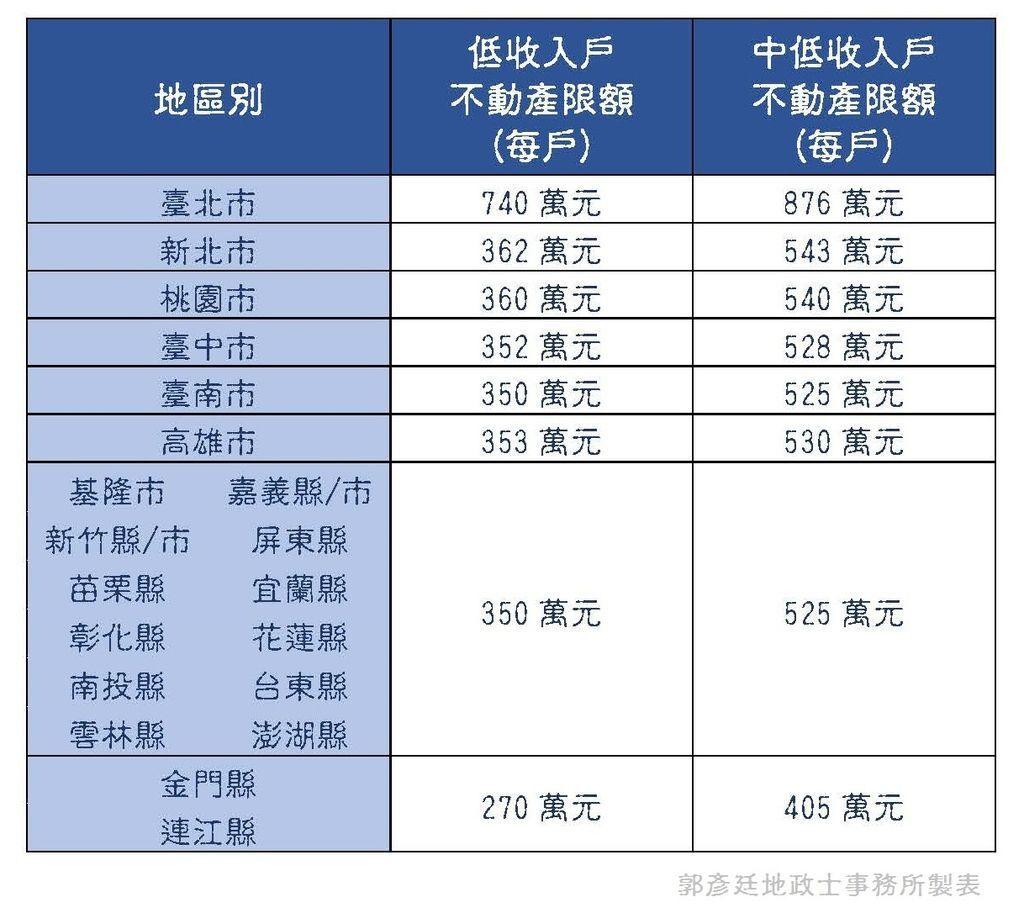 1122低收入戶買房 不動產限額.jpg