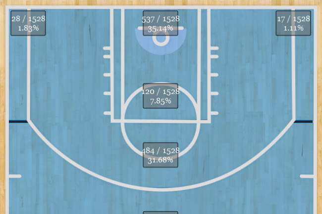 shot breakdown in 2009-10