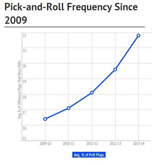 pick&roll since 2009