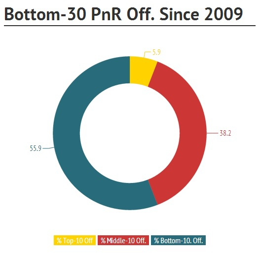 Bottom-30 PnR Off. Since 2009