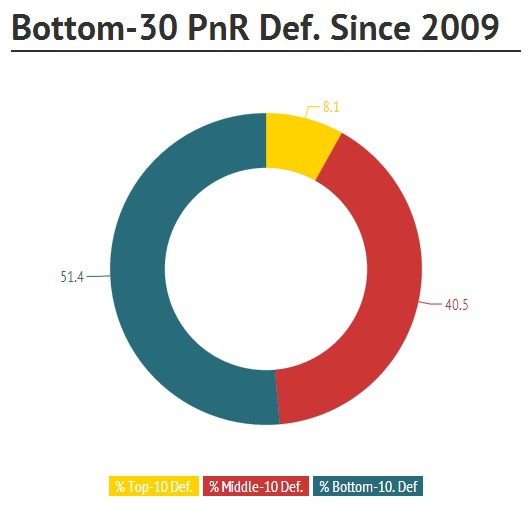 Bottom-30 PnR Def. Since 2009