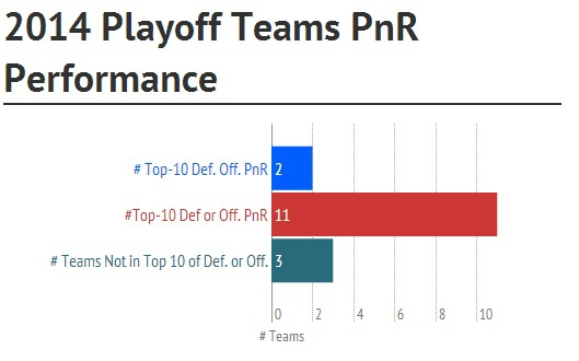 2014 Playoff Teams PnR Performance