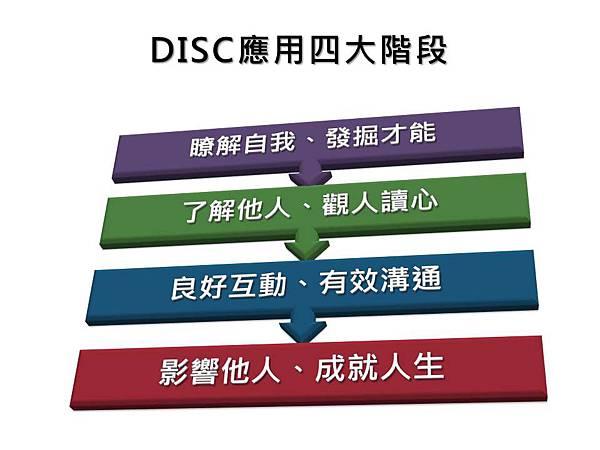 DISC-學習四階