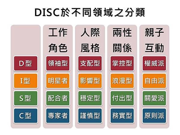DISC-不同領域
