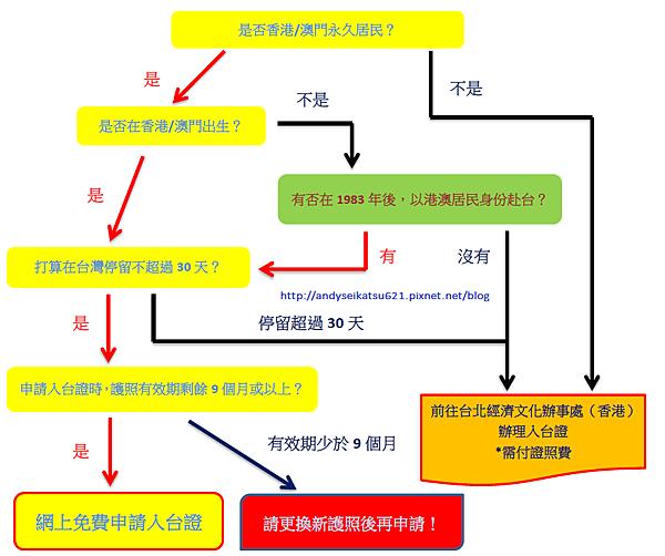 tw process