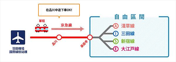 東京トラベル1DAY&2DAYパス 可用範圍