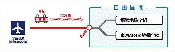 京急・羽田ちか鉄共通パス 可用範圍_2