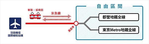WELCOME!Tokyo Subway Ticket_可用範圍_1.jpg