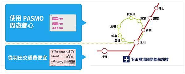 PASMO&京急羽得票_例子2.jpg