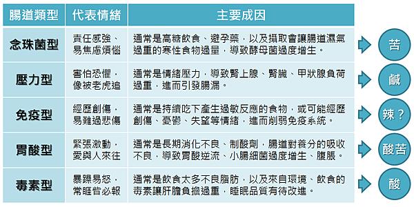 五大腸道類型.png